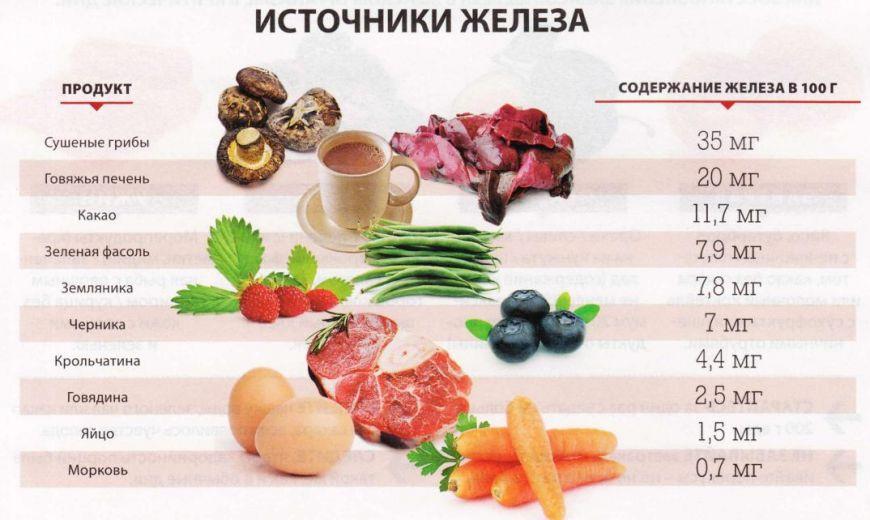 источники железа продукты